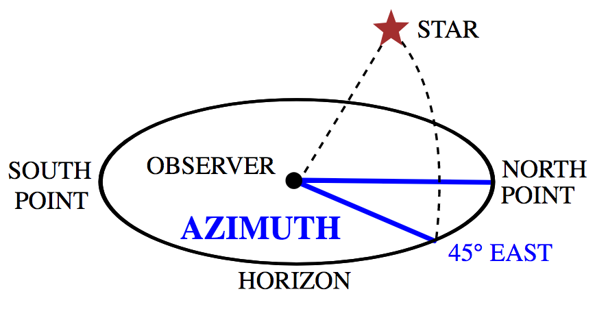 The azimuth angle is the compass bearing