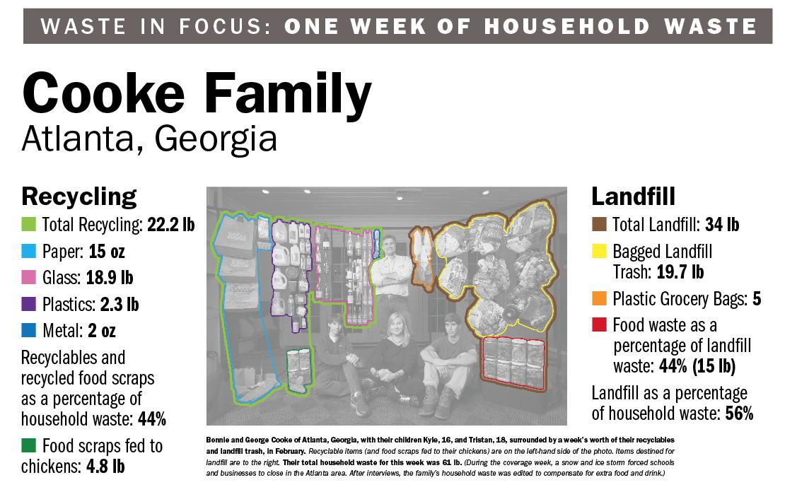 Cooke Family Waste Data