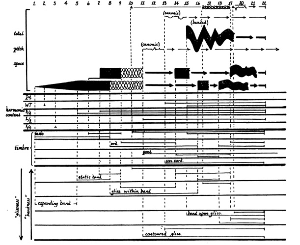 "A page of the score to Krzysztof Penderecki's ""Polymorphia"""