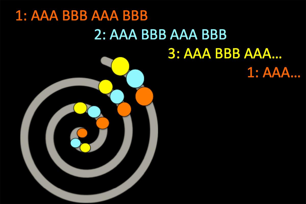 A diagram representing the successive