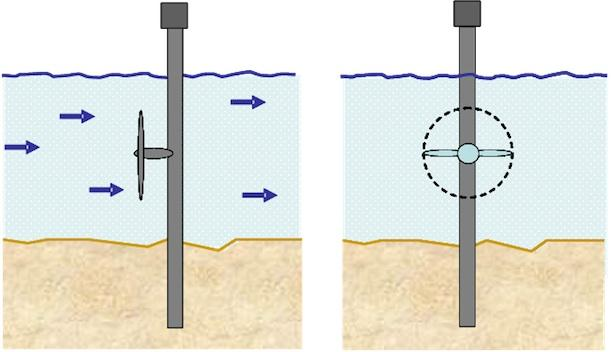 A simplified schematic of an underwater tidal turbine.