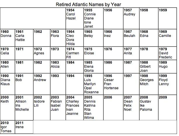 Retired hurricane names by year.