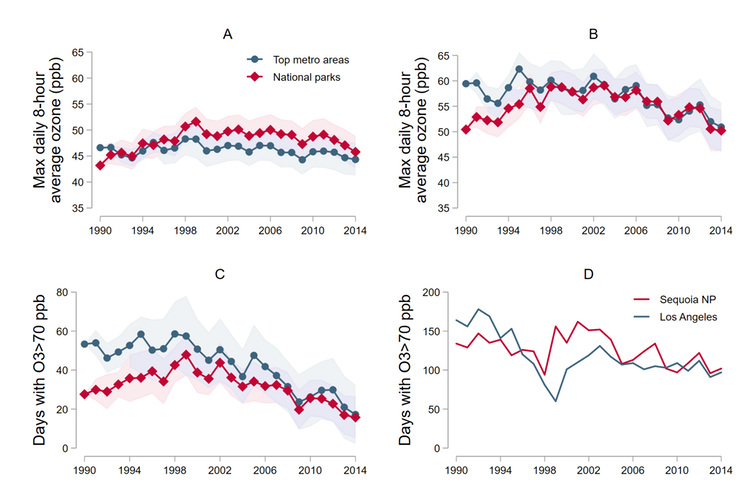 Trends in ozone concentrations
