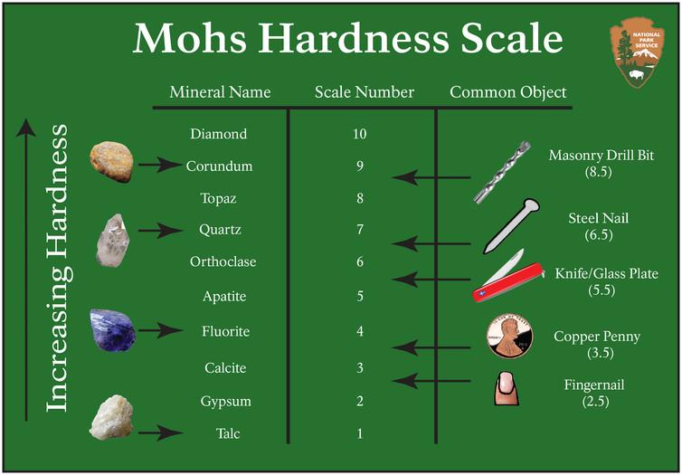 Hardness scale