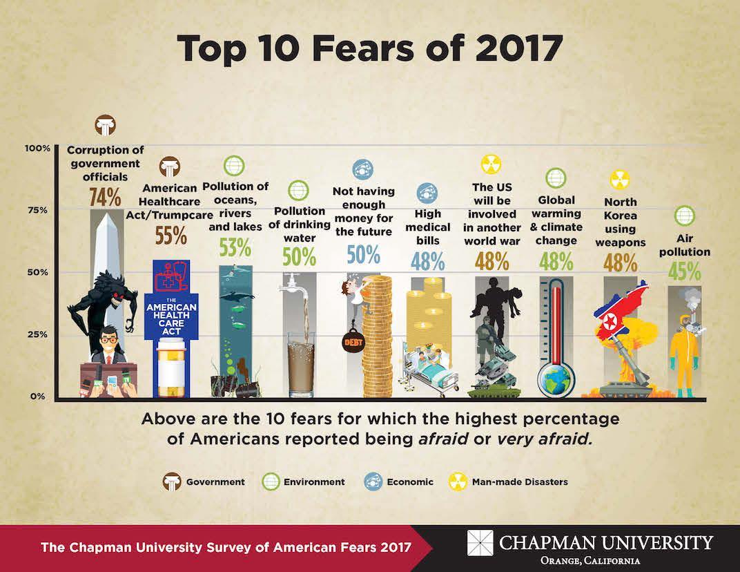 Top 10 Fears of 2017.jpg